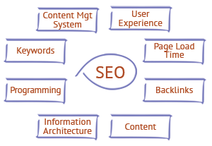 SEO-Keystone-Media-Methodology