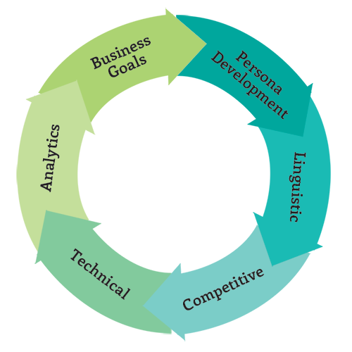 Analytics closes the Continuous website Improvement process
