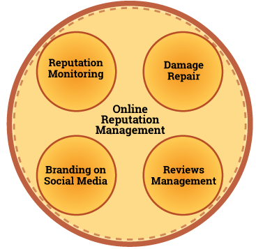 ONLINE REPUTATION MANAGEMENT DIAGRAM